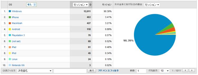 使用環境 (OS) の統計
